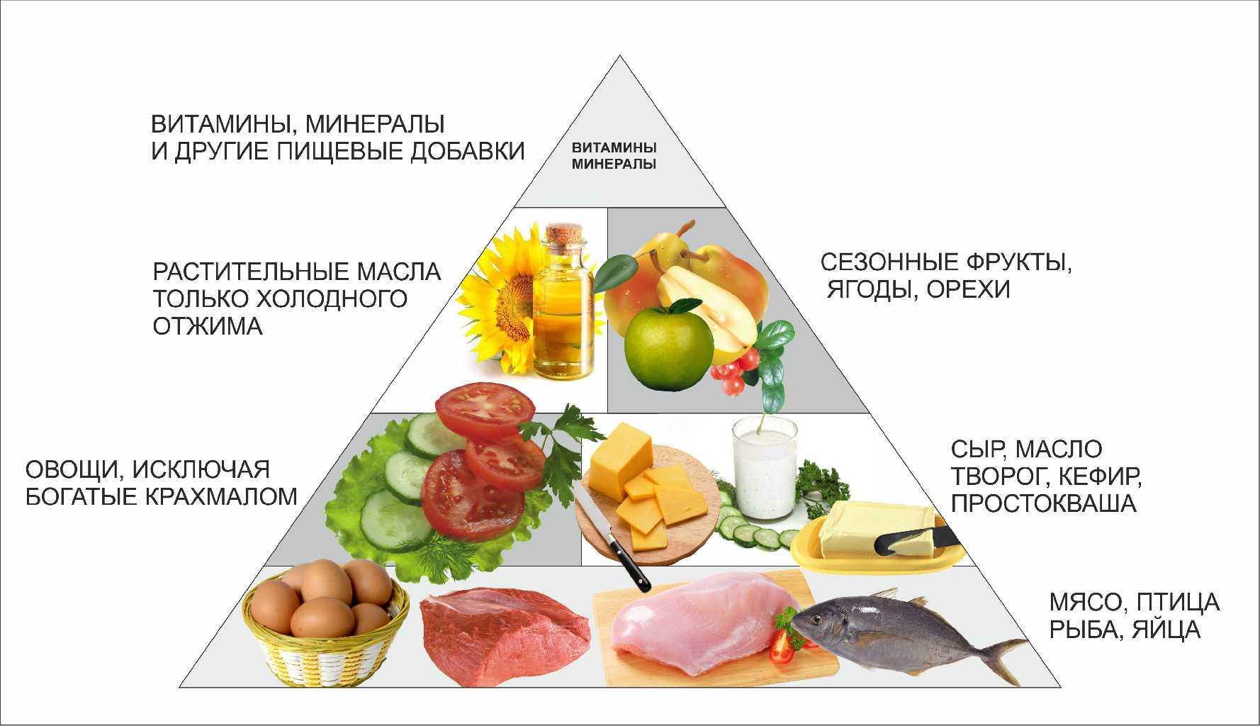 Низкоуглеводная диета для жиросжигания